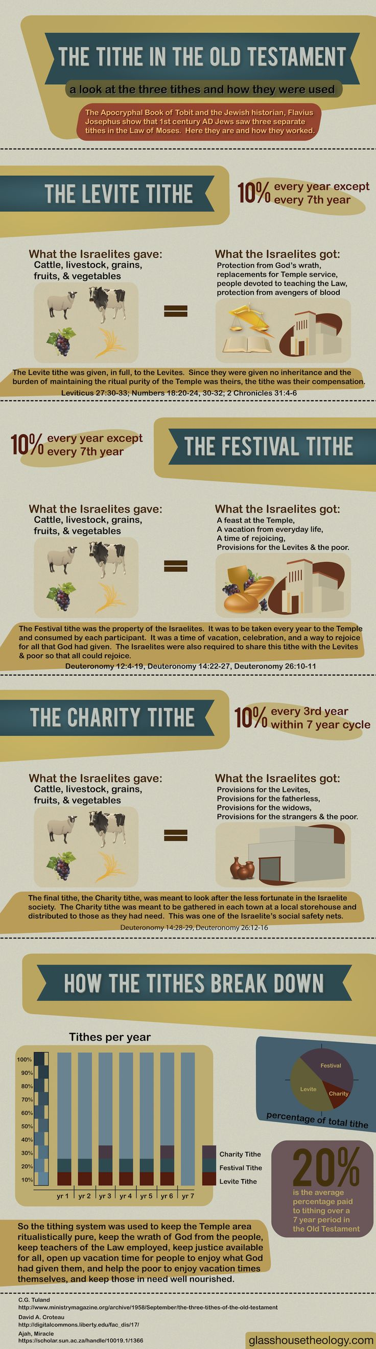 Excellent graphic work by Ken Mafli on the ancient Jewish tithe system.