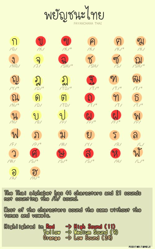 8 best 泰语 images on Pinterest Languages, Thai alphabet and - thai alphabet chart