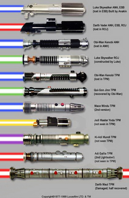 toy makers really should look at this. I've known for YEARS that the lightsaber I have has Obi Wan Kenobi's handle (TPM). But the blade is purple, like Mace Windu's. Really?
