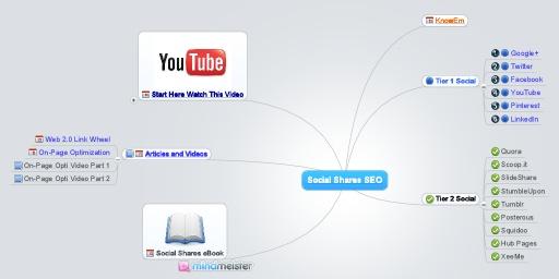 MindMeister Mind Map: Social Shares SEOSocial Shared, Internet Marketing, Social Local, Mindmeist Mindfulness, Social Media, Local Videos, Shared Seo, Mindfulness Maps, Videos Seo