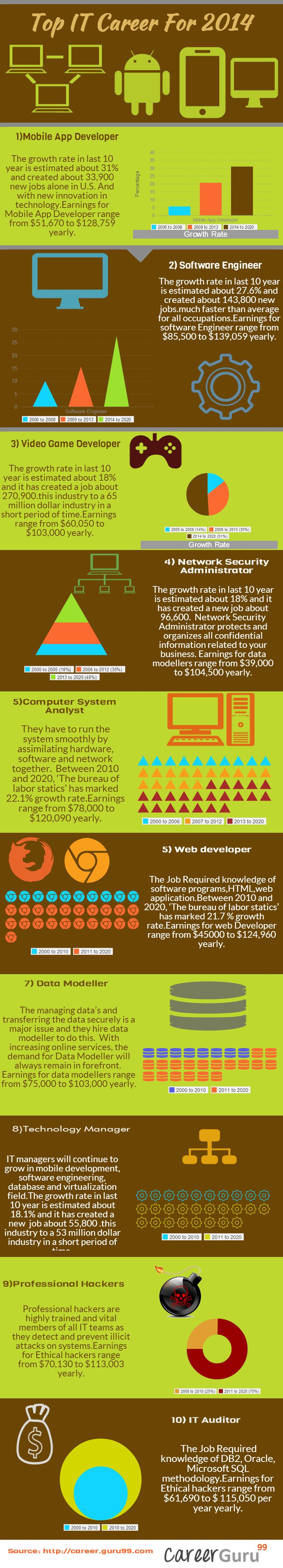 206 best ideas about it jobs accounting jobs when it comes to job it professional will always remain at top and year 2014
