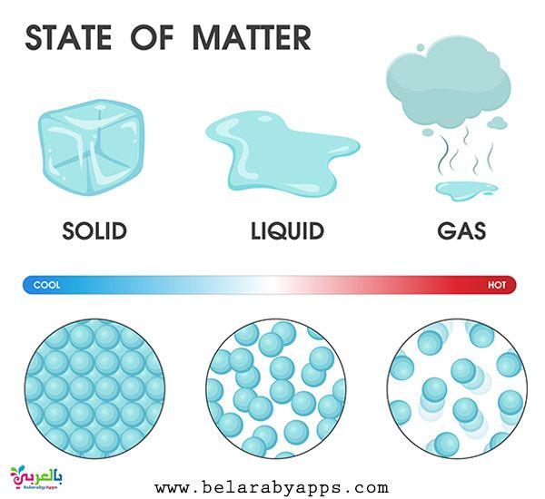 رسومات عن دورة الماء في الطبيعة للاطفال رسم تعليمي بالعربي نتعلم States Of Matter Printable Flash Cards Matter Science