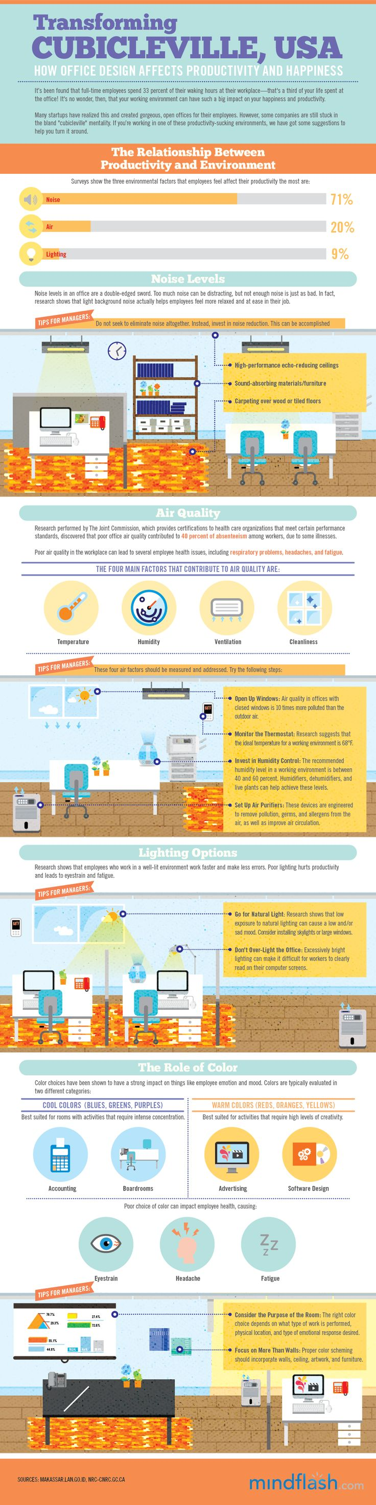 Transforming Cubicleville, USA: How Office Design Effects Productivity and HappinessOffices Desks, Office Designs, Offices Design, Offices Spaces, Work Spaces, Happy Infographic, Offices Ideas, La Productividad, Design Influence