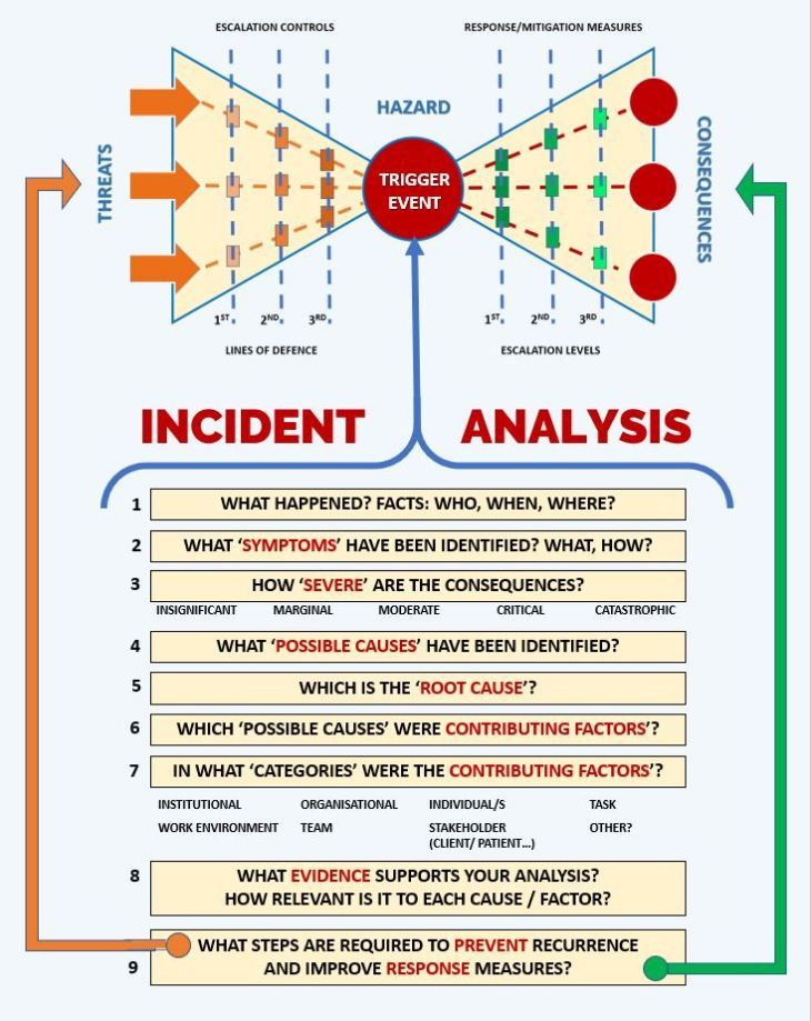 The Incident Post Mortem Facts Causes And Factors Taking Care Of The Present Management Infographic Project Management Infographic Risk Management
