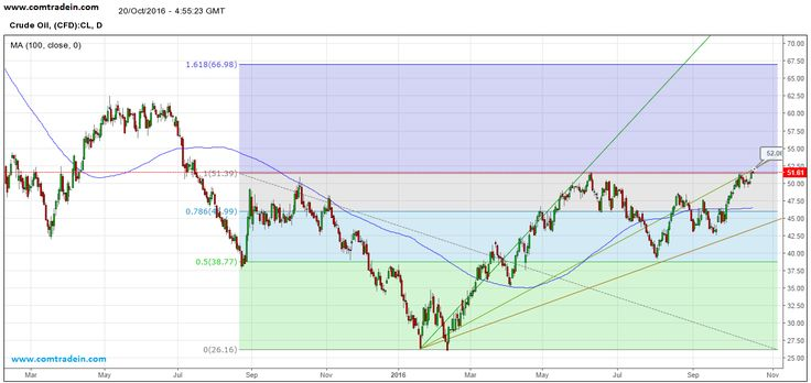 Crude Oil Prices hits the Key Resistance Levels