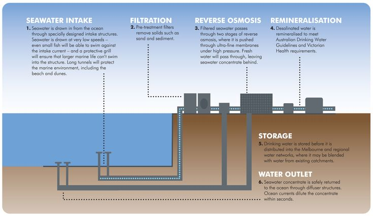 Desalination Graphic Desalination Pinterest Graphics