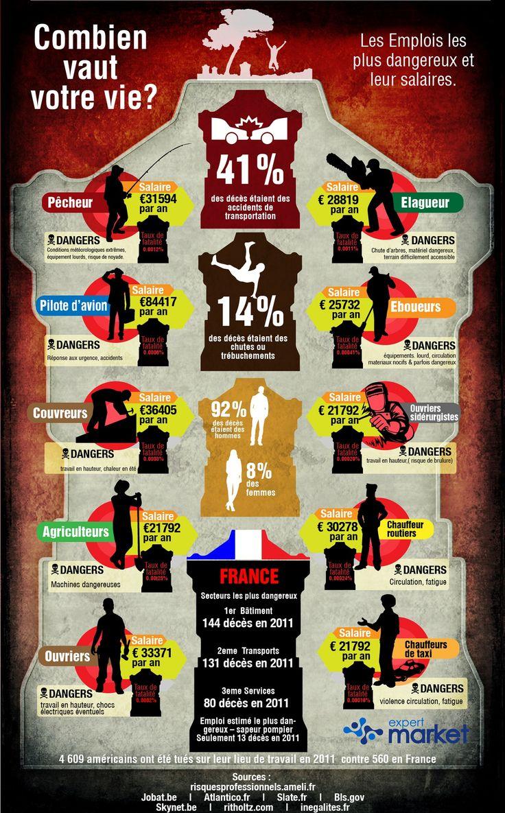 les emplois les plus dangereux et leurs salaires