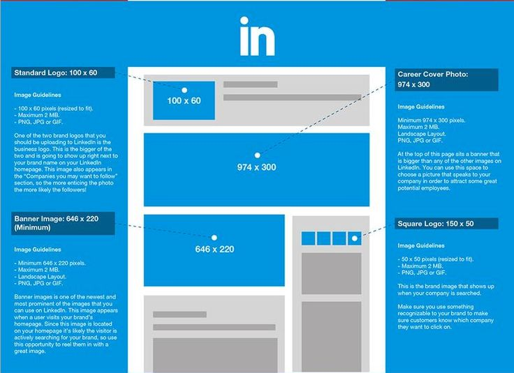 LinkedIn Image Sizes