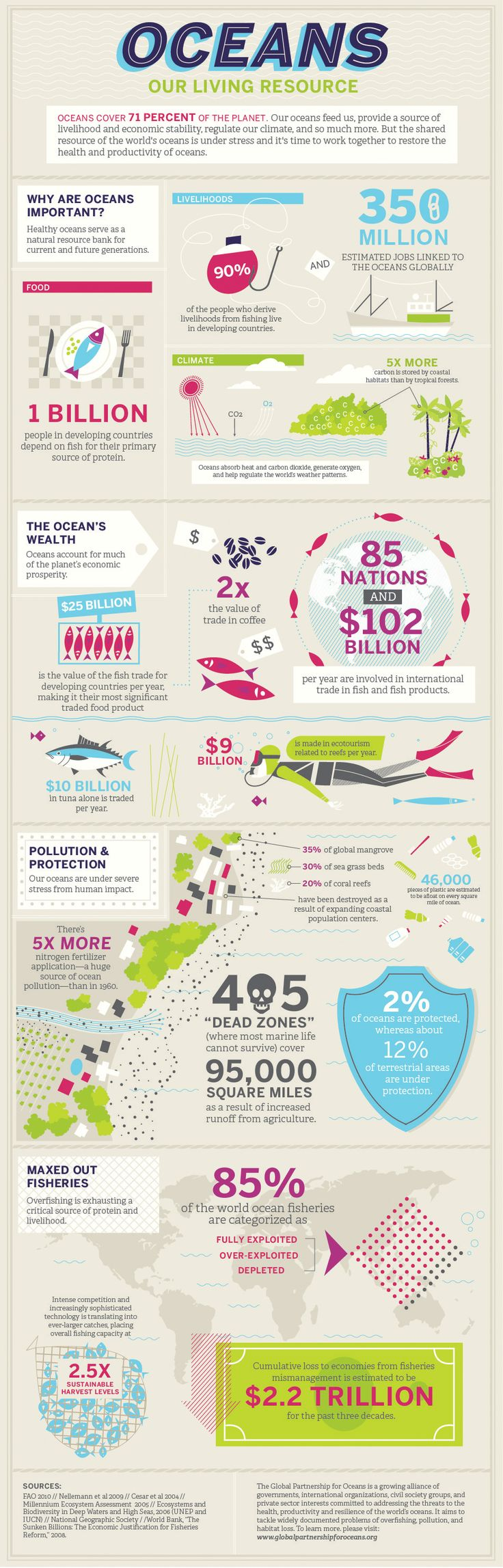Oceans: Our Living Resource (Infographic) | Global Partnership for Oceans