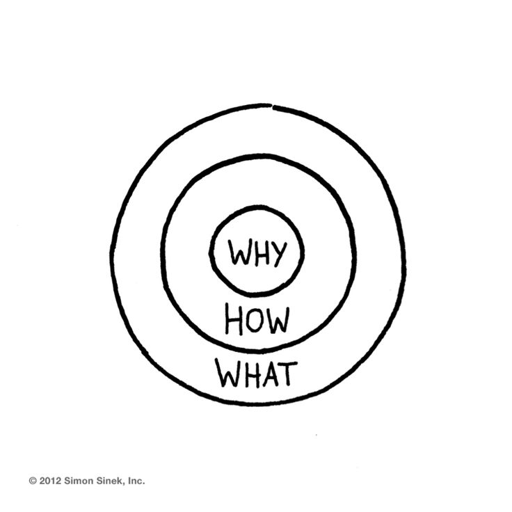 """Its not the """"What"""" but the """"Why"""" that counts in marketing"""