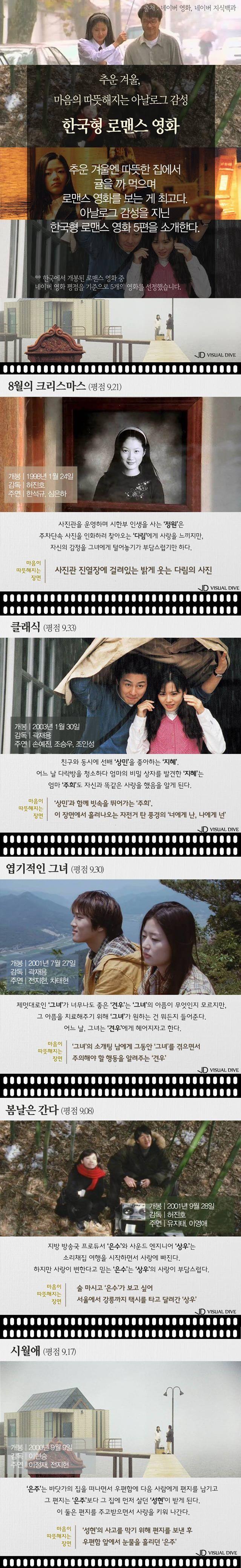 한파 속 추위를 녹여줄 '따뜻한 로맨스 영화' [인포그래픽] #Movie / #infograhpic ⓒ 비주얼다이브 무단 복사·전재·재배포 금지