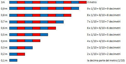 Il sistema metrico decimale secondo il metodo Montessori - Lapappadolce