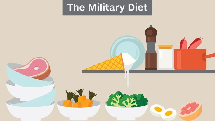 Does the 3-day military diet -- also known as the Cleveland Clinic diet, the Mayo Clinic diet, the 3-day American Heart Association diet, the Army diet and the ice cream diet -- really work?