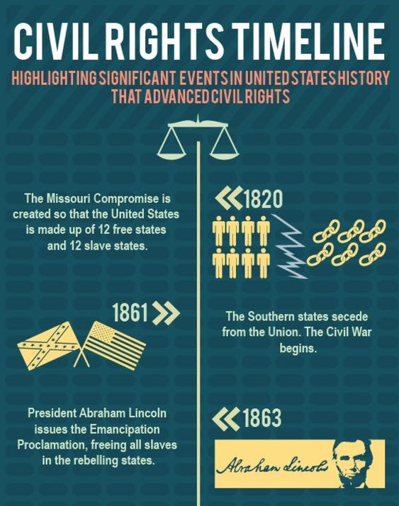 a history of civil rights in the united states A short summary of history sparknotes's the civil rights era (1865–1970)  he  also encouraged blacks to leave the united states and resettle in africa.