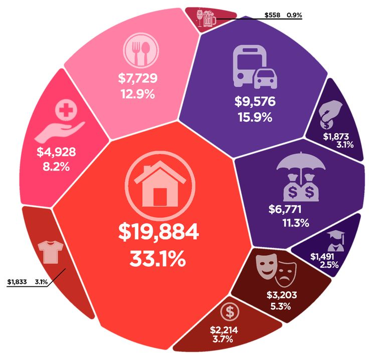 How does your household budget stack up against the