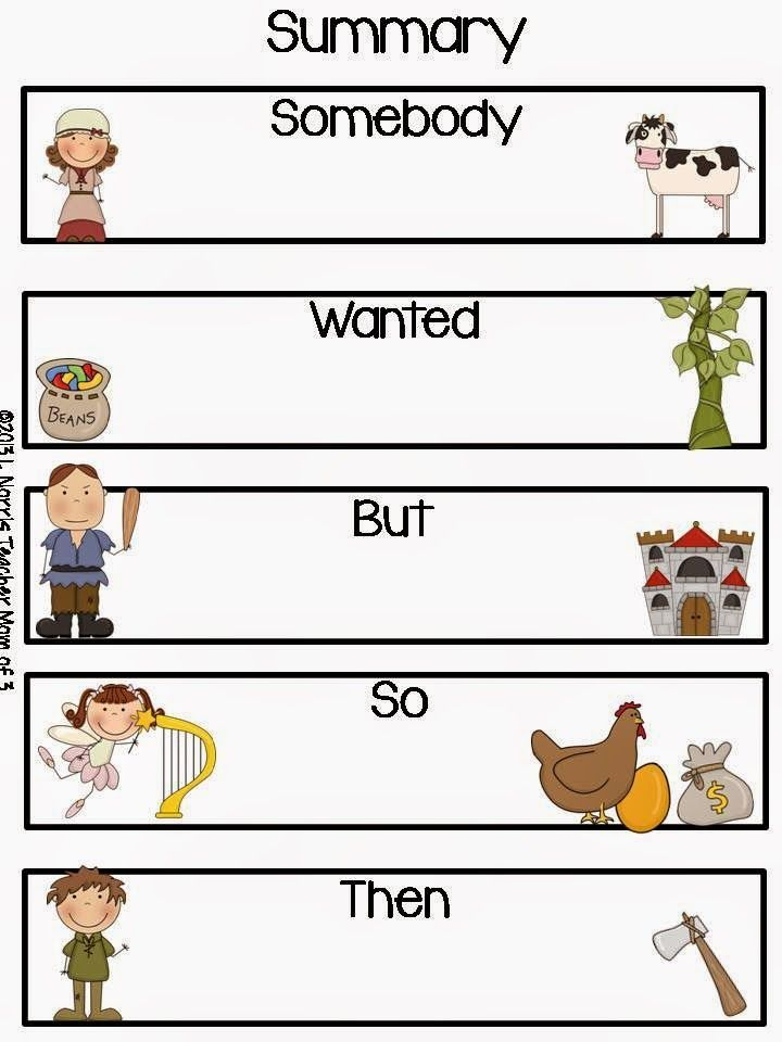 Summary graphic organizer plus  fairy tale reading process and genre posters. Use for bulletin boards and focus boards.