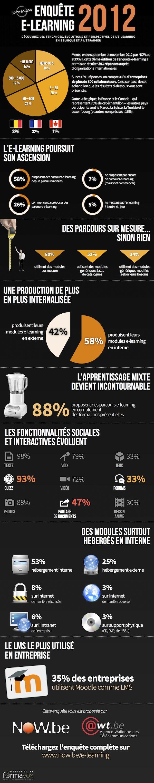 Enquête e-Learning 2012 | L'état de l'e-learning en francophonie.