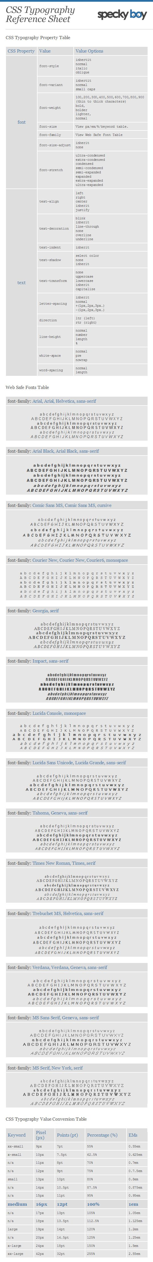 CSS Typography Cheat Sheet by SpeckyBoy