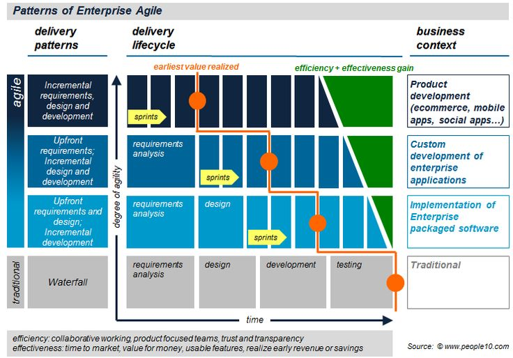 Enterprise agility patterns