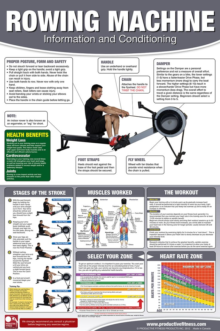 Indoor Rower Chart/Poster - $24.95 One of the most commonly misunderstood pieces of fitness equipment, the indoor rower (also known as an ergometer) can also be one of the most useful, productive, beneficial cardio tools in an athletes routine. Learn the different phases of the stroke including the catch position, the drive phase the finish position and the recovery phase. Get an in depth explanation on how the damper works and how to best set the level. #rowing #poster #fitness #chart…