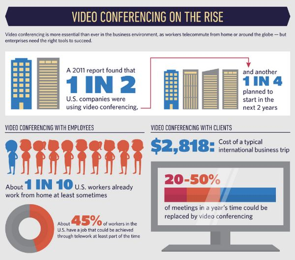 6 Benefits of Online Video Conferencing