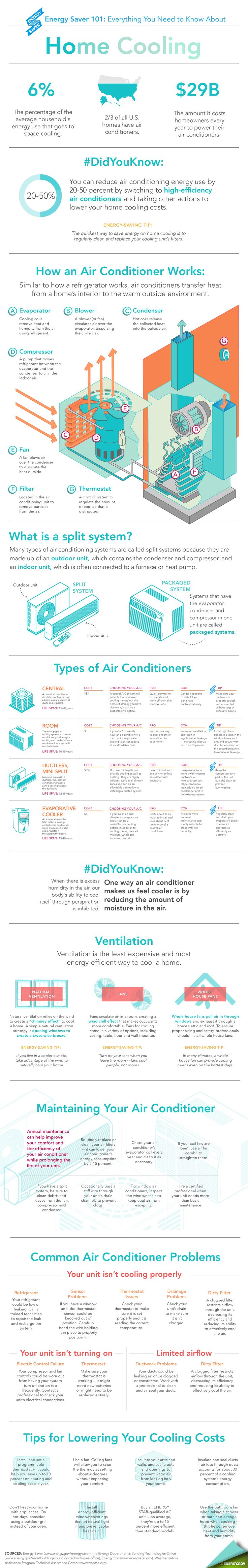 Everything you need to know about home cooling. You can
