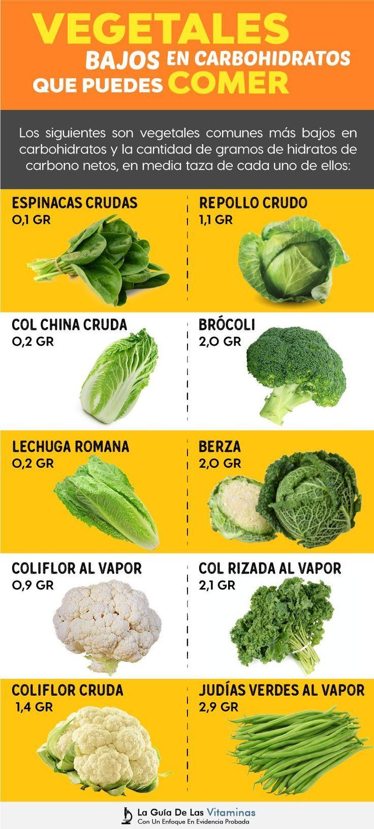 dieta cetosisgenica frutas e verduras