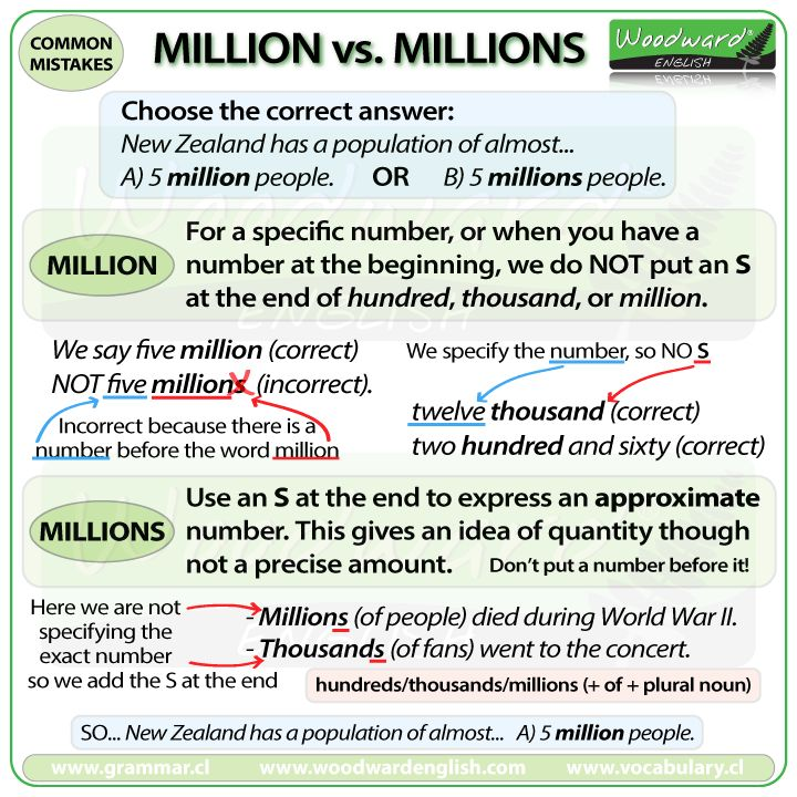 The difference between Million and Millions in English. When do you put an S at the end of Million?