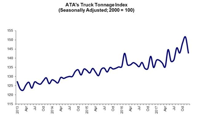 ATA Truck Tonnage Index Rose 3.7% Last Year