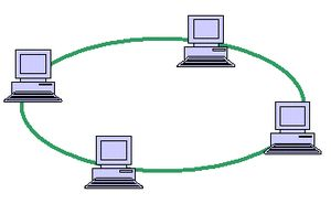 Computer Network Topologies: Ring Network Topology