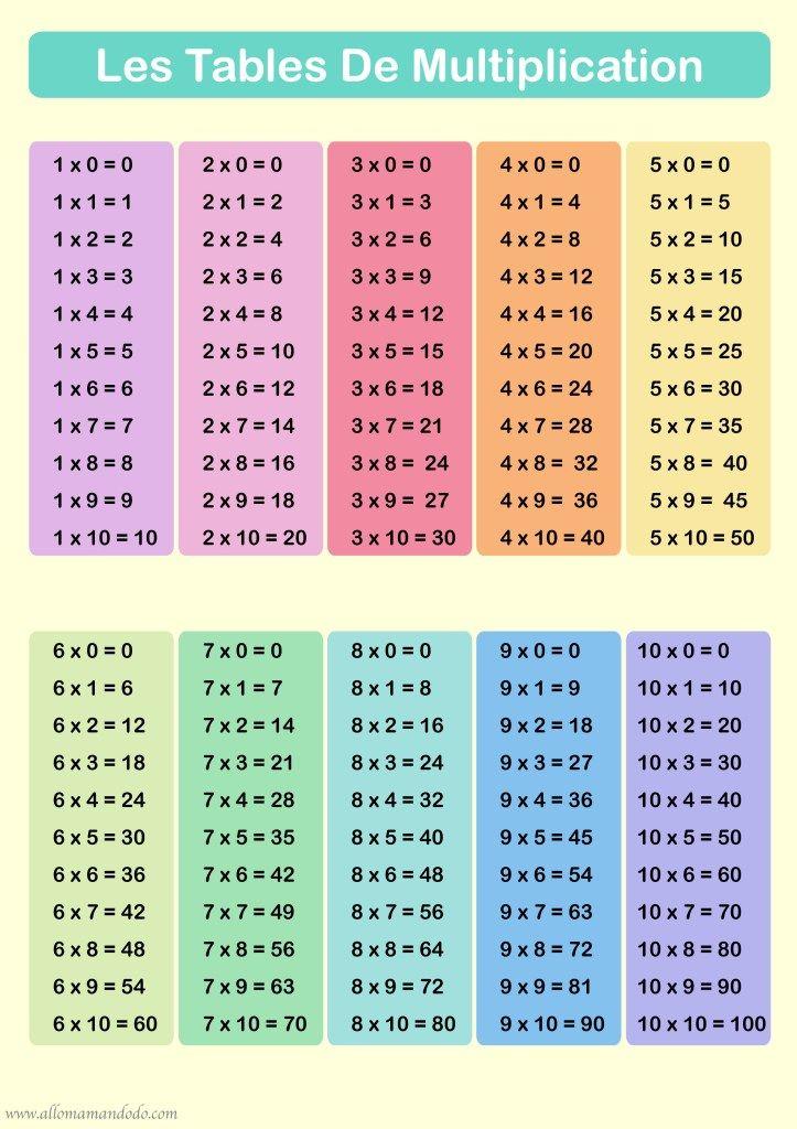 Apprendre Les Tables De Multiplication Printables Allo Maman Dodo Apprendre Les Tables De Multiplication Table De Multiplication Tableau De Multiplication