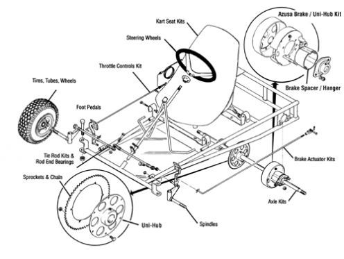 17 best ideas about go karts go kart chassis go want to build your own go kart this article lists all the items you will need to put your own kart together