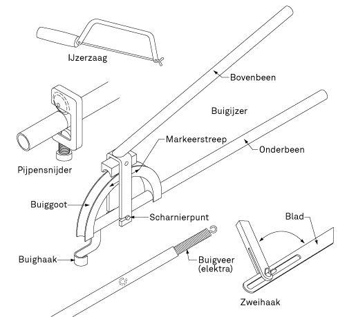 PVC en koper buigen met een buigijzer   KARWEI