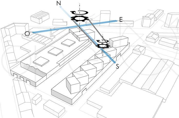 Imprimere ai volumi una rotazione verso est, allineando il sistema all'asse nord-sud.