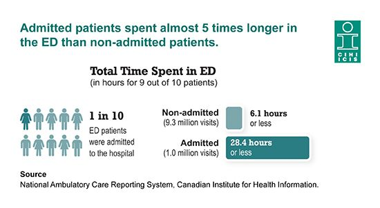 Admitted patients spent almost 5 times longer in the ED than non-admitted patients.