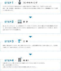リノベーションについて | 大阪の不動産管理会社 エイペックスコミュニティ