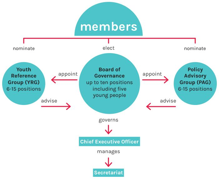YACVic Organisational Structure. YACVic members nominate or elect the Youth Reference Group, Board of Governance and Policy Advisory Group. ...
