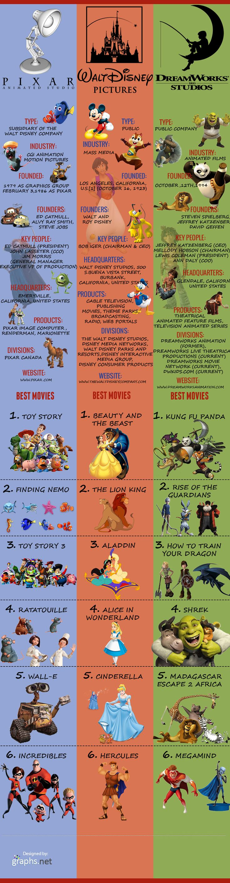 Pixar vs DreamWorks vs Disney – Comparative Statistics Infographic (though I disagree with the best movies slightly)