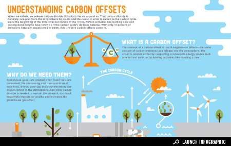 The Understanding Carbon Offset Chart Encourages Awareness #eco