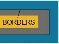 Concept of borders in CSS