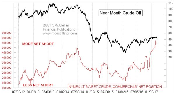 """..""""There is a giant wall of short positions held by the smart-money """"commercial"""" traders in crude oil futures, and it is going to lead oil prices to come crashing down. """".."""