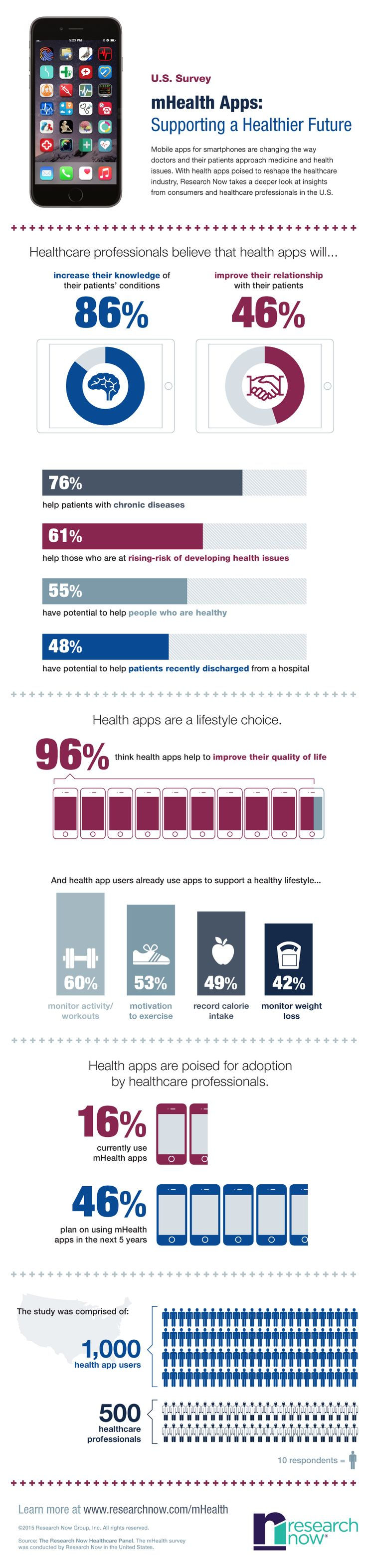 infographicResearch-Now-mobile-healthcare-apps-full-infographic