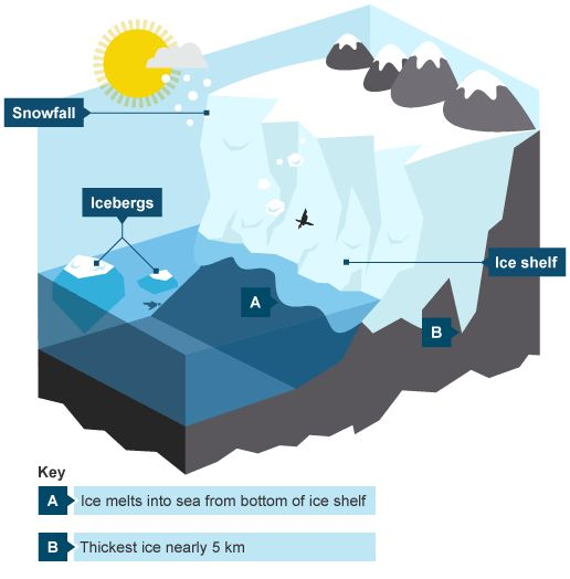 27 best geology images on pinterest earth science geology and block diagrams of glaciers google search block diagramgeologyearth science ccuart Gallery