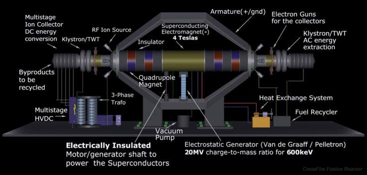 Antimaterie Reaktor