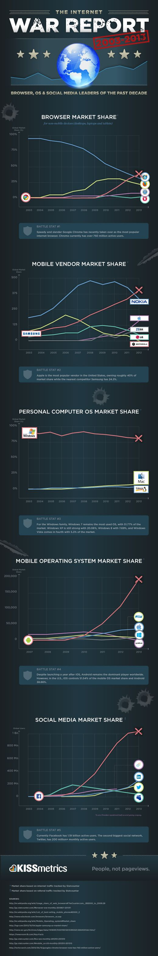 Infographic: Social Media, OS & Browser Leaders of the Past Decade