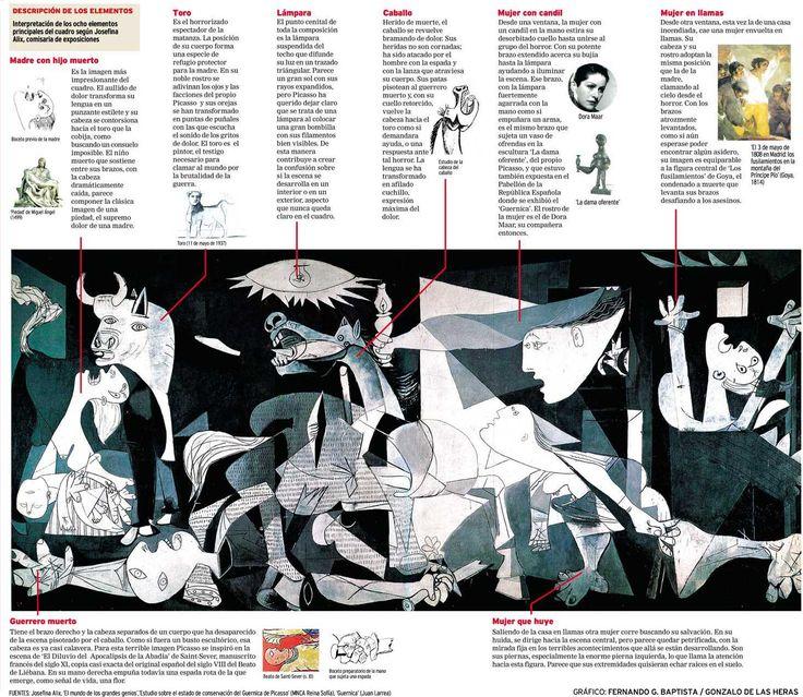 El Guernica, de Pablo Picasso.