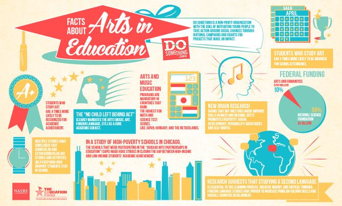 facts about arts education