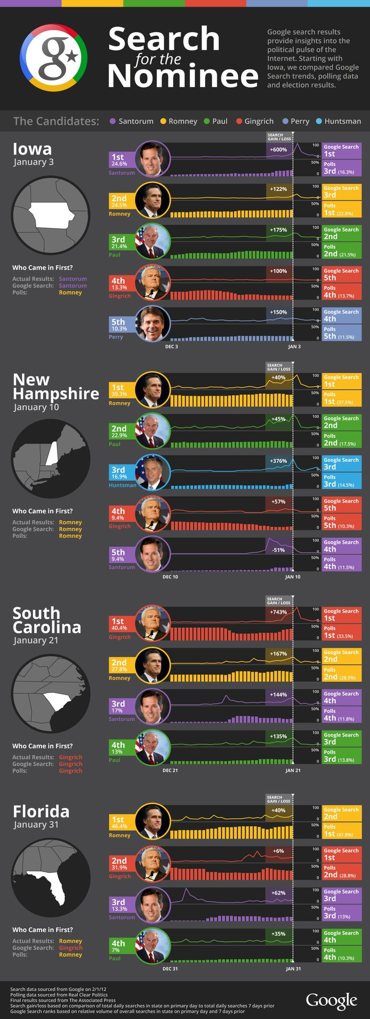 Are Google Search Trends Better Election Predictors Than Polls? [INFOGRAPHIC]