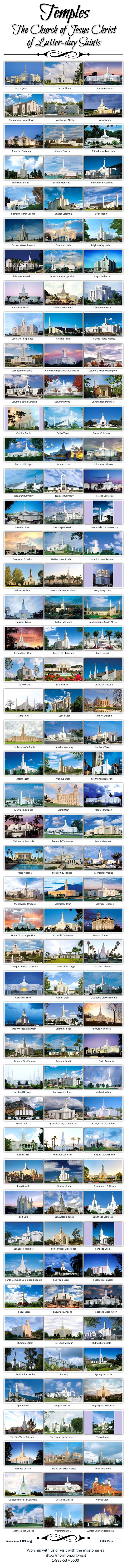 The Church of Jesus Christ of Latter-day Saints (Mormon) has 141 operating Temples around the world. Cool that you can see all of them, learn a cool fact about each if these temples and more with the LDS Temple Passport App. Learn more about LDS Temples at http://www.lds.org/church/temples.