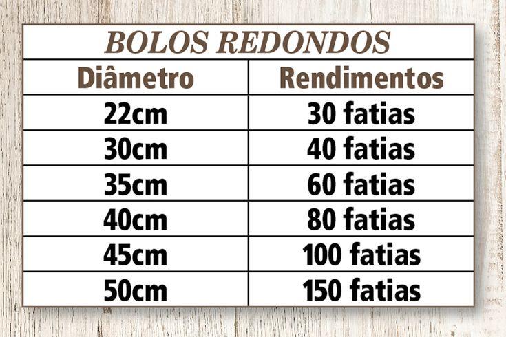 Tabela de bolos redondos com tamanhos e quantidade de fatias
